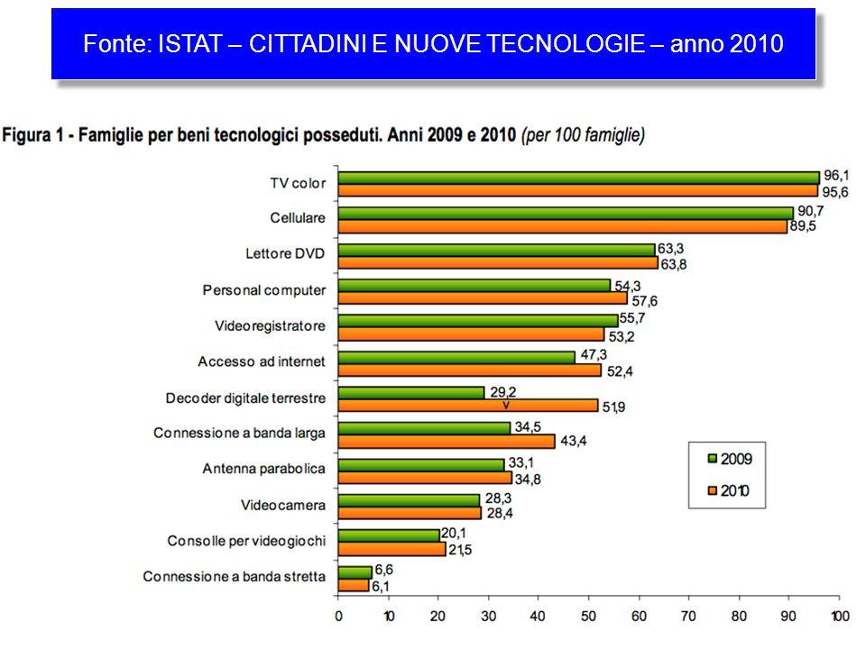 Fonte: ISTAT – CITTADINI E NUOVE TECNOLOGIE – anno 2010