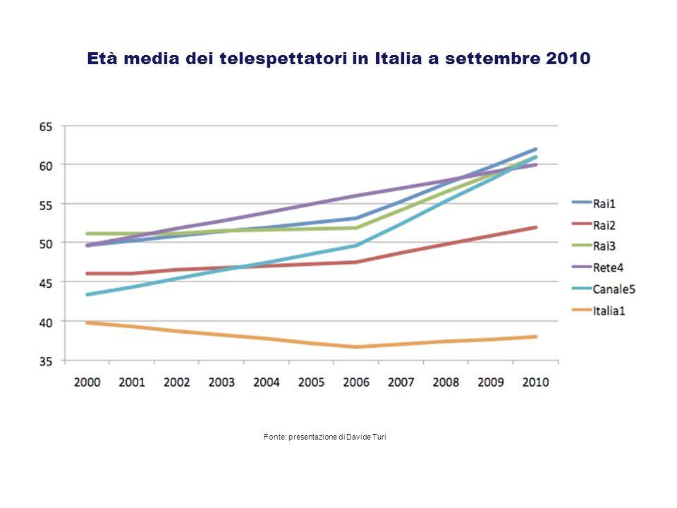 Età media dei telespettatori in Italia a settembre 2010 Fonte: presentazione di Davide Turi
