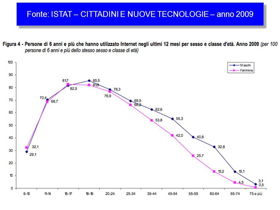 Fonte: ISTAT – CITTADINI E NUOVE TECNOLOGIE – anno 2009
