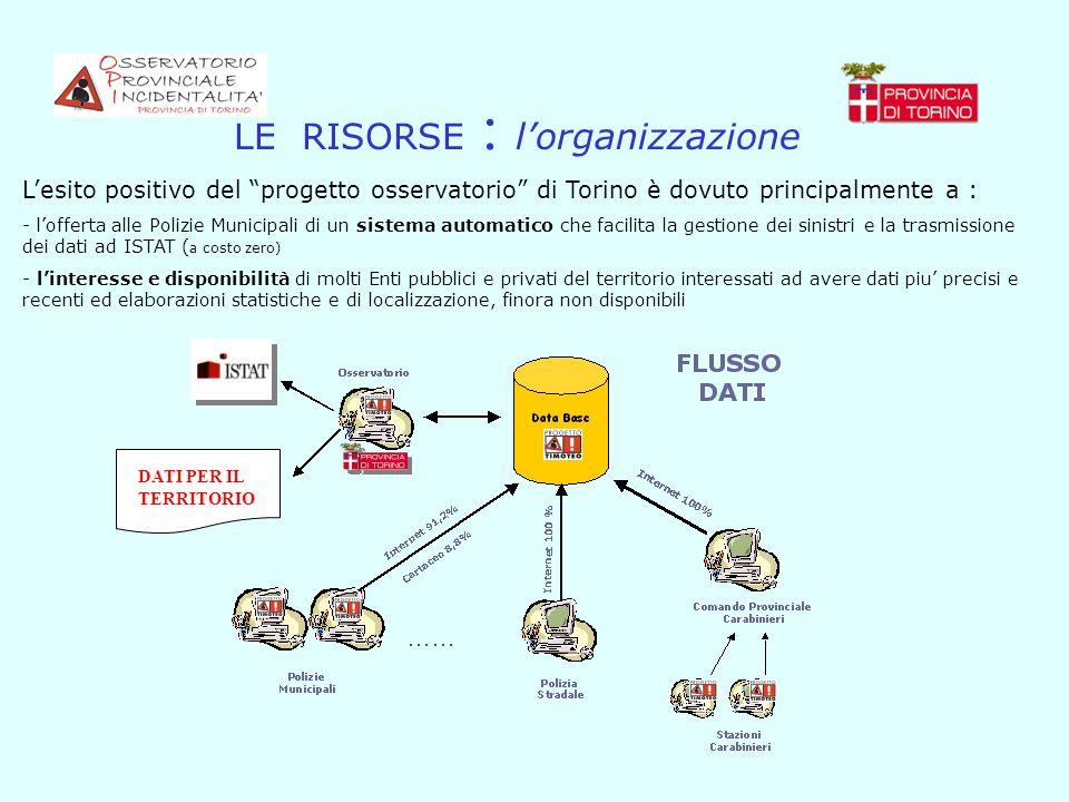 LE RISORSE : lorganizzazione DATI PER IL TERRITORIO Lesito positivo del progetto osservatorio di Torino è dovuto principalmente a : - lofferta alle Po