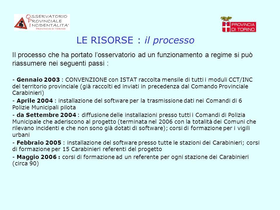 LE RISORSE : il processo Il processo che ha portato losservatorio ad un funzionamento a regime si può riassumere nei seguenti passi : - Gennaio 2003 :