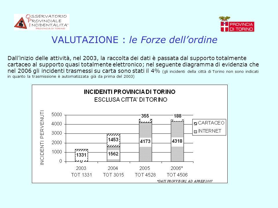VALUTAZIONE : le Forze dellordine Dallinizio delle attività, nel 2003, la raccolta dei dati è passata dal supporto totalmente cartaceo al supporto qua