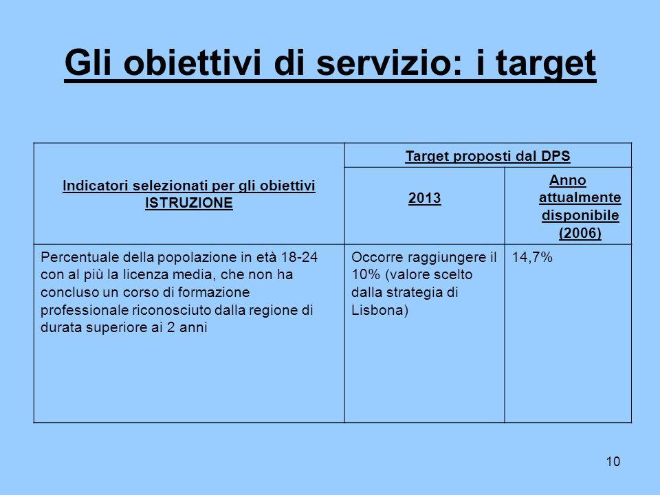 10 Gli obiettivi di servizio: i target Indicatori selezionati per gli obiettivi ISTRUZIONE Target proposti dal DPS 2013 Anno attualmente disponibile (2006) Percentuale della popolazione in età 18-24 con al più la licenza media, che non ha concluso un corso di formazione professionale riconosciuto dalla regione di durata superiore ai 2 anni Occorre raggiungere il 10% (valore scelto dalla strategia di Lisbona) 14,7%