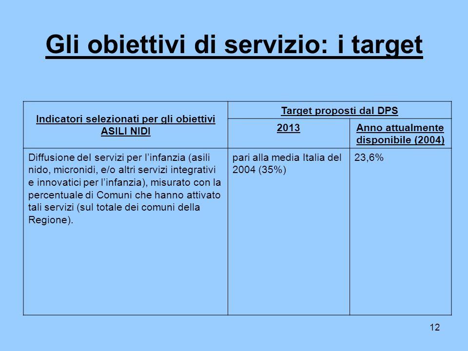 12 Gli obiettivi di servizio: i target Indicatori selezionati per gli obiettivi ASILI NIDI Target proposti dal DPS 2013Anno attualmente disponibile (2004) Diffusione deI servizi per linfanzia (asili nido, micronidi, e/o altri servizi integrativi e innovatici per linfanzia), misurato con la percentuale di Comuni che hanno attivato tali servizi (sul totale dei comuni della Regione).