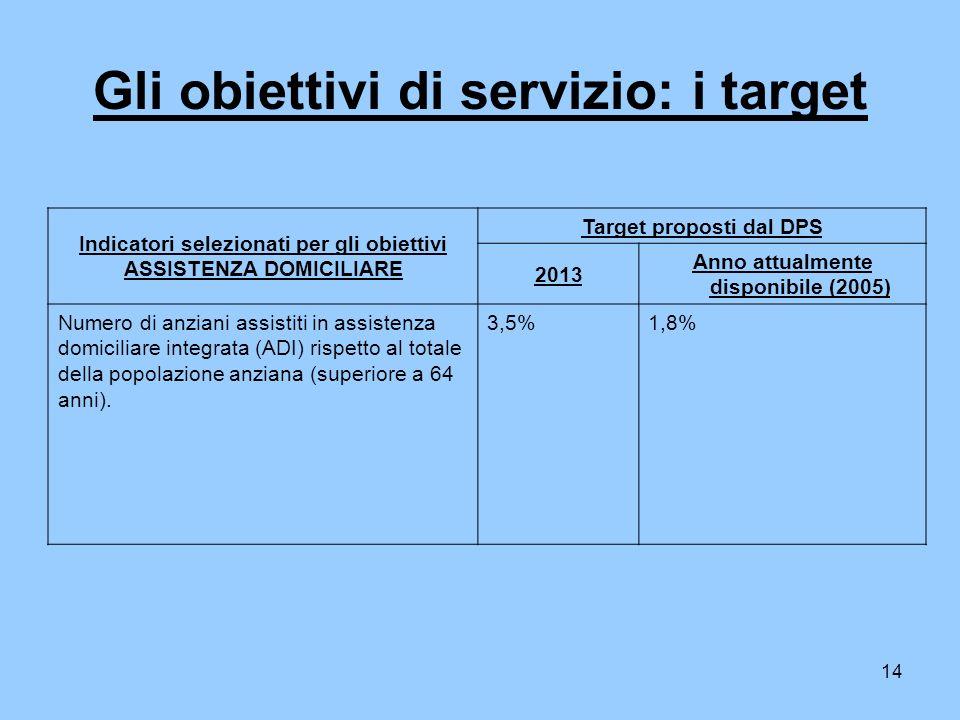 14 Gli obiettivi di servizio: i target Indicatori selezionati per gli obiettivi ASSISTENZA DOMICILIARE Target proposti dal DPS 2013 Anno attualmente disponibile (2005) Numero di anziani assistiti in assistenza domiciliare integrata (ADI) rispetto al totale della popolazione anziana (superiore a 64 anni).