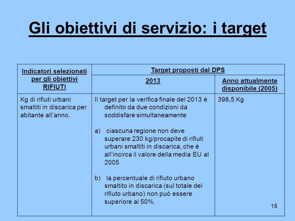 15 Gli obiettivi di servizio: i target Indicatori selezionati per gli obiettivi RIFIUTI Target proposti dal DPS 2013Anno attualmente disponibile (2005) Kg di rifiuti urbani smaltiti in discarica per abitante allanno.