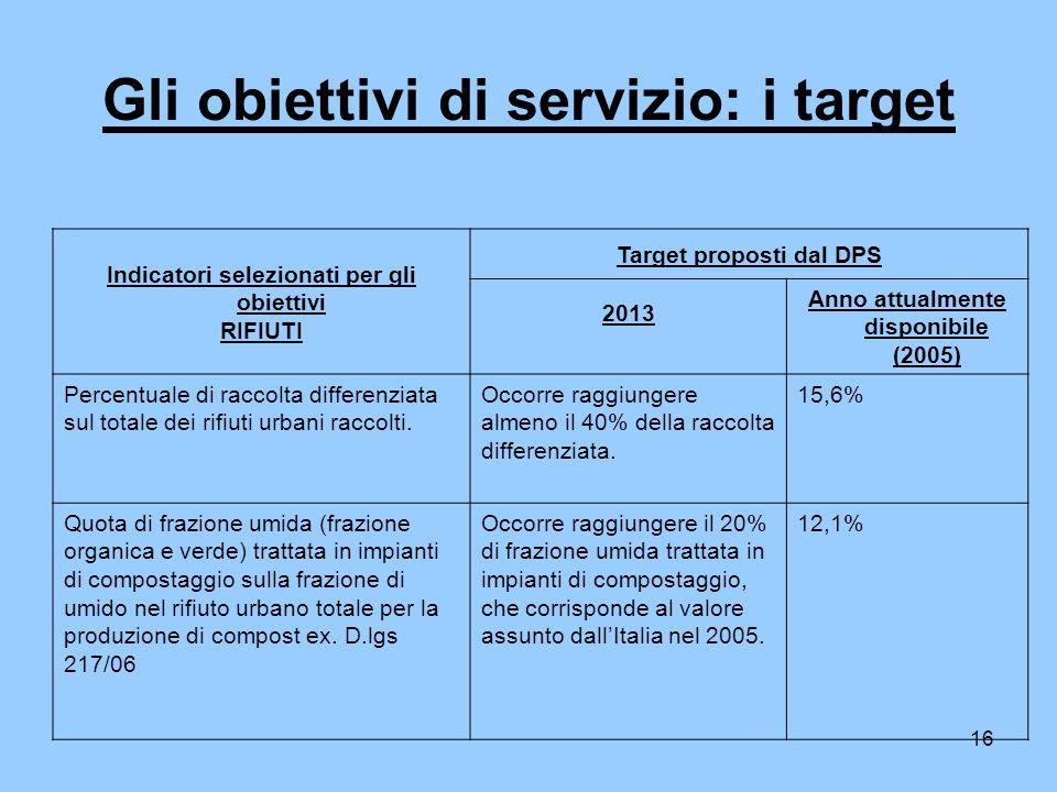 16 Gli obiettivi di servizio: i target Indicatori selezionati per gli obiettivi RIFIUTI Target proposti dal DPS 2013 Anno attualmente disponibile (2005) Percentuale di raccolta differenziata sul totale dei rifiuti urbani raccolti.