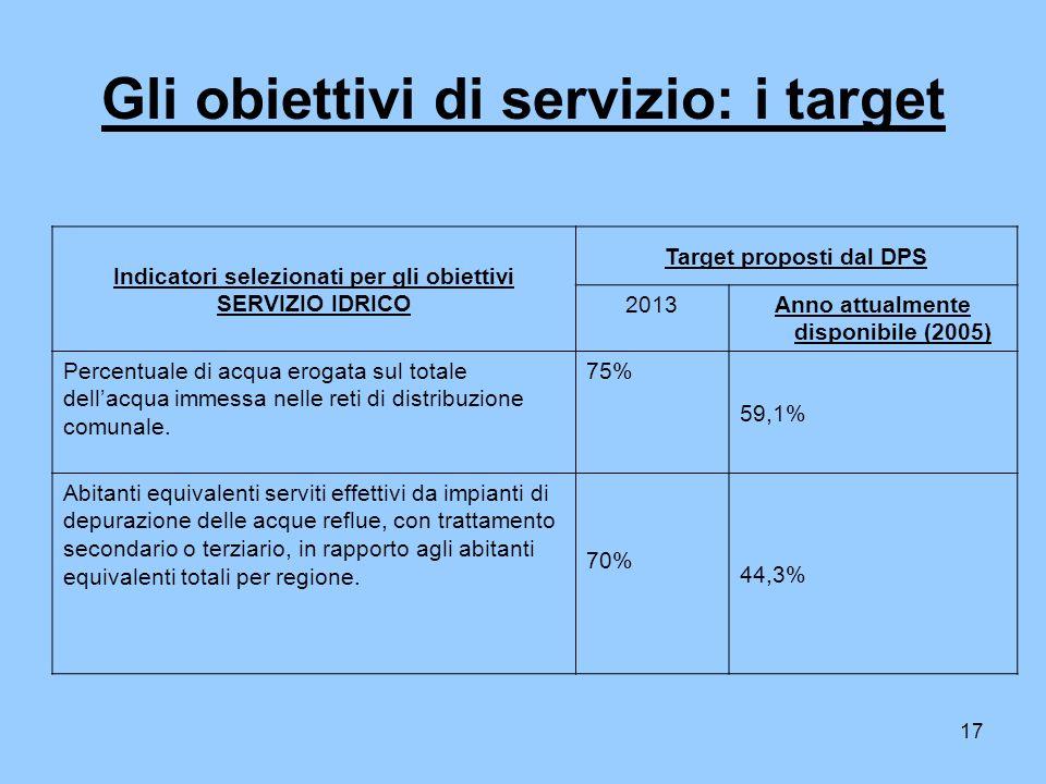 17 Gli obiettivi di servizio: i target Indicatori selezionati per gli obiettivi SERVIZIO IDRICO Target proposti dal DPS 2013Anno attualmente disponibile (2005) Percentuale di acqua erogata sul totale dellacqua immessa nelle reti di distribuzione comunale.