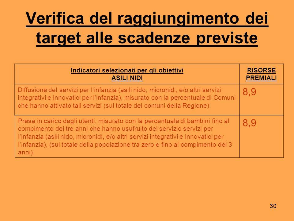 30 Verifica del raggiungimento dei target alle scadenze previste Indicatori selezionati per gli obiettivi ASILI NIDI RISORSE PREMIALI Diffusione deI servizi per linfanzia (asili nido, micronidi, e/o altri servizi integrativi e innovatici per linfanzia), misurato con la percentuale di Comuni che hanno attivato tali servizi (sul totale dei comuni della Regione).