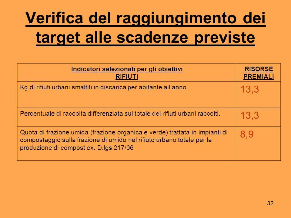 32 Verifica del raggiungimento dei target alle scadenze previste Indicatori selezionati per gli obiettivi RIFIUTI RISORSE PREMIALI Kg di rifiuti urbani smaltiti in discarica per abitante allanno.