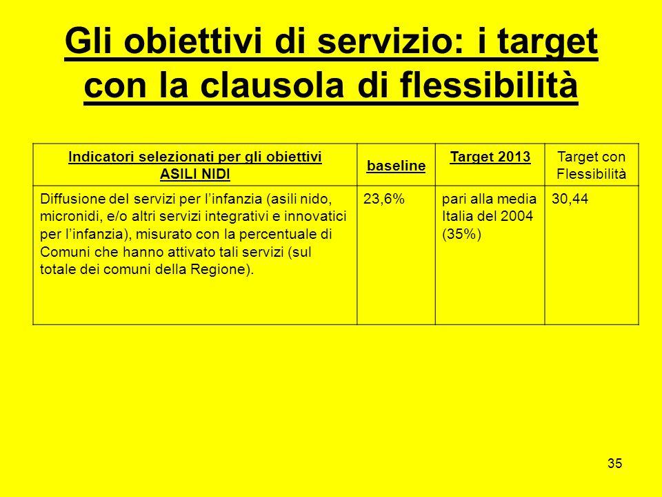 35 Gli obiettivi di servizio: i target con la clausola di flessibilità Indicatori selezionati per gli obiettivi ASILI NIDI baseline Target 2013Target con Flessibilità Diffusione deI servizi per linfanzia (asili nido, micronidi, e/o altri servizi integrativi e innovatici per linfanzia), misurato con la percentuale di Comuni che hanno attivato tali servizi (sul totale dei comuni della Regione).