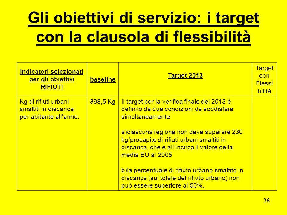 38 Gli obiettivi di servizio: i target con la clausola di flessibilità Indicatori selezionati per gli obiettivi RIFIUTI baseline Target 2013 Target con Flessi bilità Kg di rifiuti urbani smaltiti in discarica per abitante allanno.
