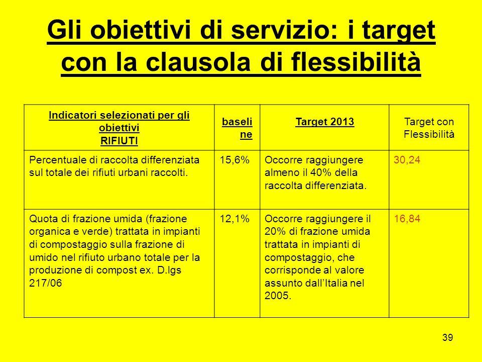 39 Gli obiettivi di servizio: i target con la clausola di flessibilità Indicatori selezionati per gli obiettivi RIFIUTI baseli ne Target 2013Target con Flessibilità Percentuale di raccolta differenziata sul totale dei rifiuti urbani raccolti.