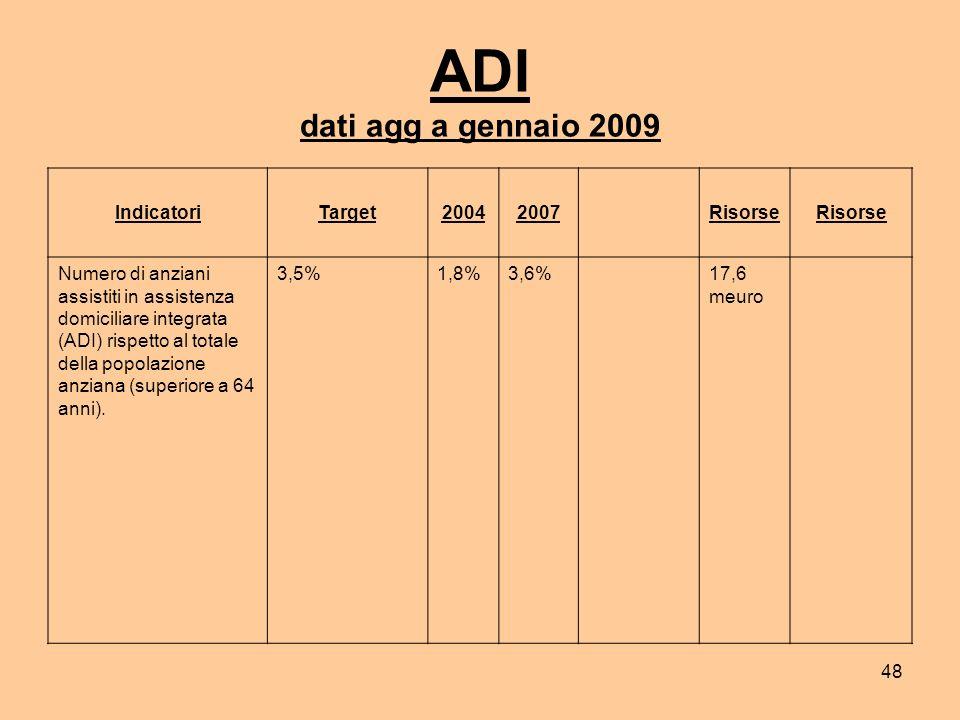 48 ADI dati agg a gennaio 2009 IndicatoriTarget20042007Risorse Numero di anziani assistiti in assistenza domiciliare integrata (ADI) rispetto al totale della popolazione anziana (superiore a 64 anni).