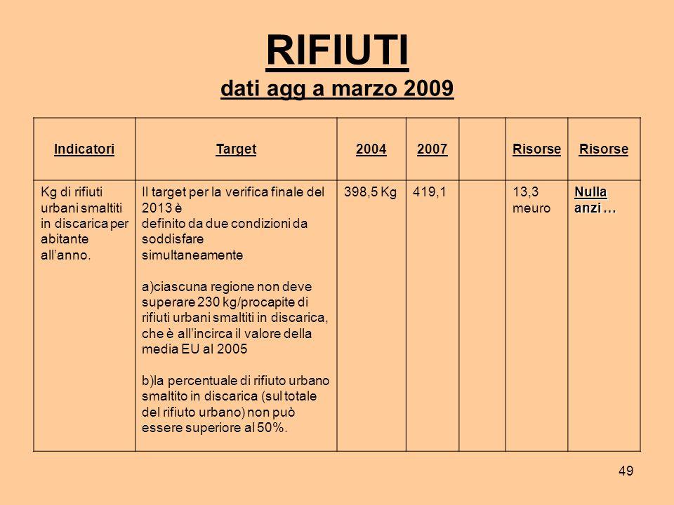 49 RIFIUTI dati agg a marzo 2009 IndicatoriTarget20042007 Risorse Kg di rifiuti urbani smaltiti in discarica per abitante allanno.