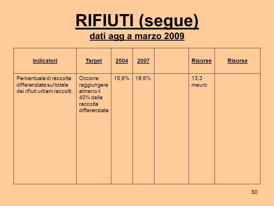 50 RIFIUTI (segue) dati agg a marzo 2009 IndicatoriTarget20042007 Risorse Percentuale di raccolta differenziata sul totale dei rifiuti urbani raccolti.