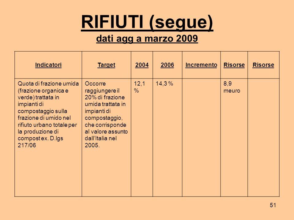 51 RIFIUTI (segue) dati agg a marzo 2009 IndicatoriTarget20042006IncrementoRisorse Quota di frazione umida (frazione organica e verde) trattata in impianti di compostaggio sulla frazione di umido nel rifiuto urbano totale per la produzione di compost ex.
