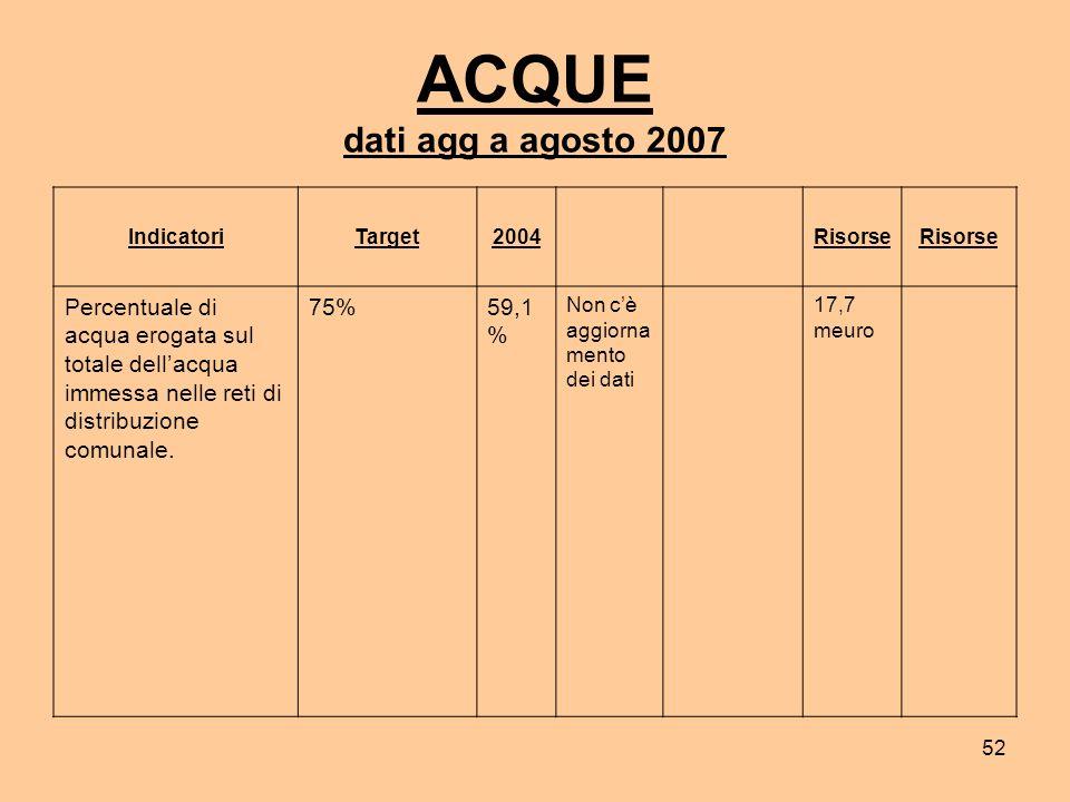 52 ACQUE dati agg a agosto 2007 IndicatoriTarget2004 Risorse Percentuale di acqua erogata sul totale dellacqua immessa nelle reti di distribuzione comunale.