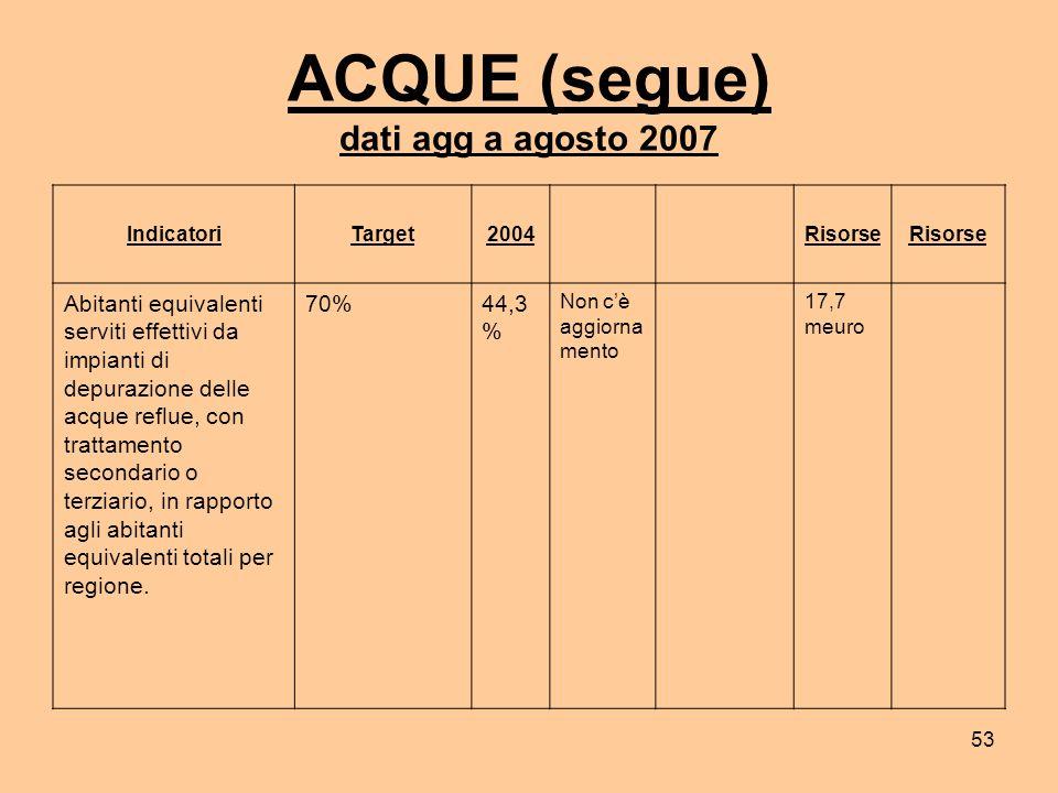53 ACQUE (segue) dati agg a agosto 2007 IndicatoriTarget2004 Risorse Abitanti equivalenti serviti effettivi da impianti di depurazione delle acque reflue, con trattamento secondario o terziario, in rapporto agli abitanti equivalenti totali per regione.