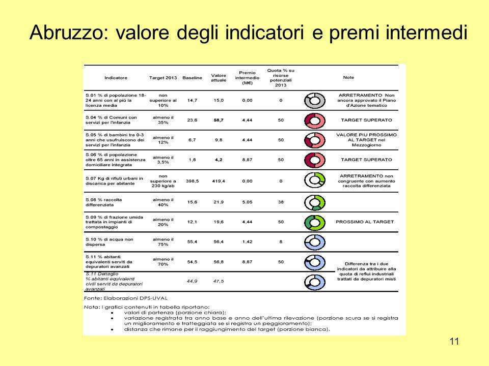 11 Abruzzo: valore degli indicatori e premi intermedi