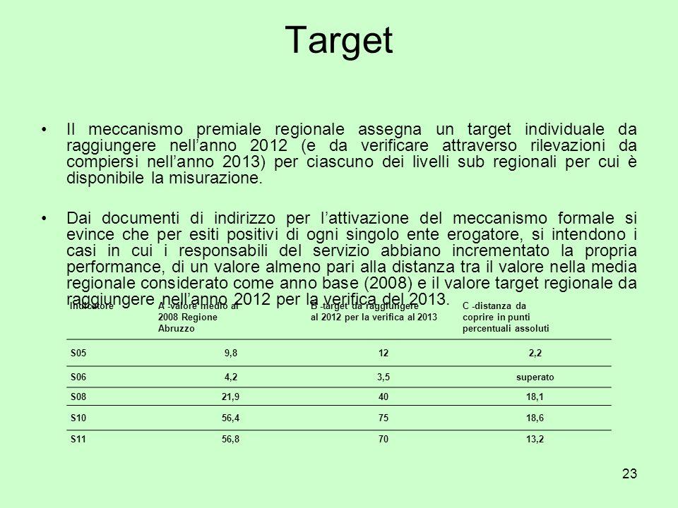 23 Target Il meccanismo premiale regionale assegna un target individuale da raggiungere nellanno 2012 (e da verificare attraverso rilevazioni da compiersi nellanno 2013) per ciascuno dei livelli sub regionali per cui è disponibile la misurazione.