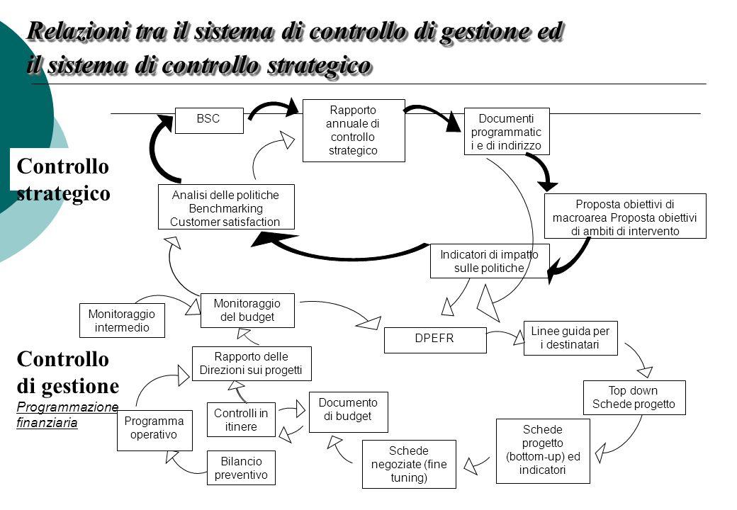 Relazioni tra il sistema di controllo di gestione ed il sistema di controllo strategico Controllo di gestione Programmazione finanziaria Documenti pro