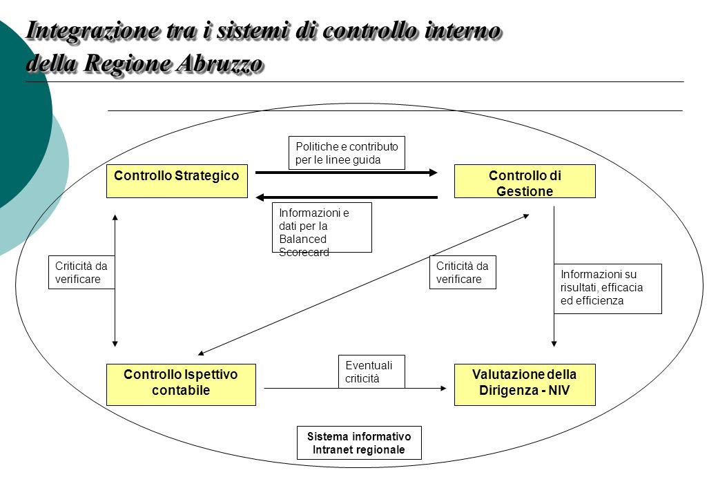 Integrazione tra i sistemi di controllo interno della Regione Abruzzo Controllo StrategicoControllo di Gestione Controllo Ispettivo contabile Valutazi