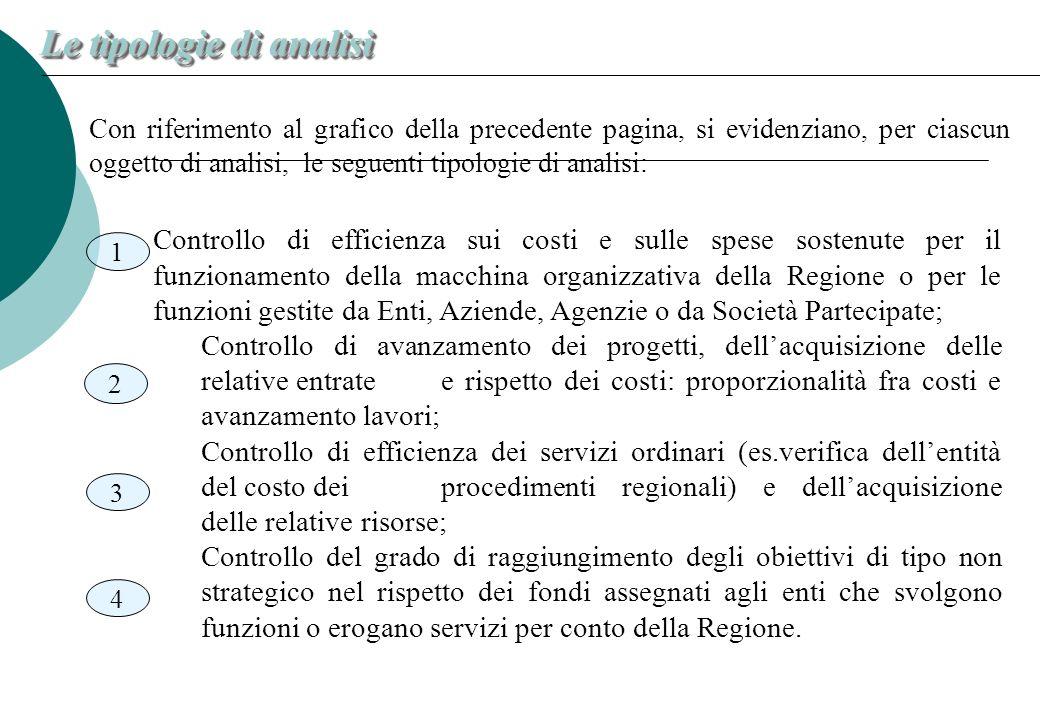 Con riferimento al grafico della precedente pagina, si evidenziano, per ciascun oggetto di analisi, le seguenti tipologie di analisi: Le tipologie di