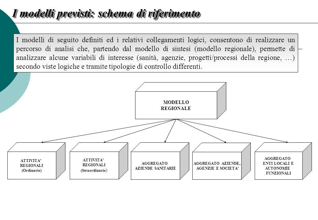 I modelli di seguito definiti ed i relativi collegamenti logici, consentono di realizzare un percorso di analisi che, partendo dal modello di sintesi