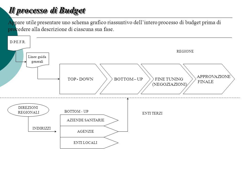 Il processo di budget della Regione può essere dunque suddiviso nelle seguenti macro fasi: Linee guida generali; Top-down; Bottom-up; Fine-tuning (negoziazioni) e definizione proposta documento di budget; Approvazione finale da parte della Giunta Regionale.