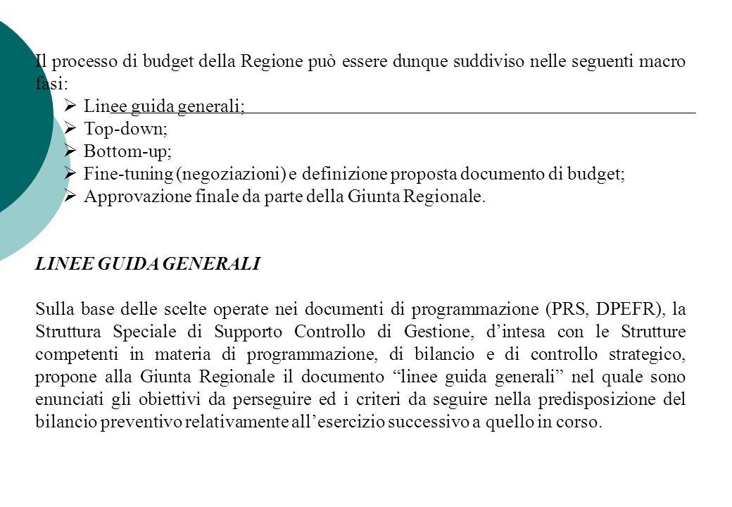 Il processo di budget della Regione può essere dunque suddiviso nelle seguenti macro fasi: Linee guida generali; Top-down; Bottom-up; Fine-tuning (neg
