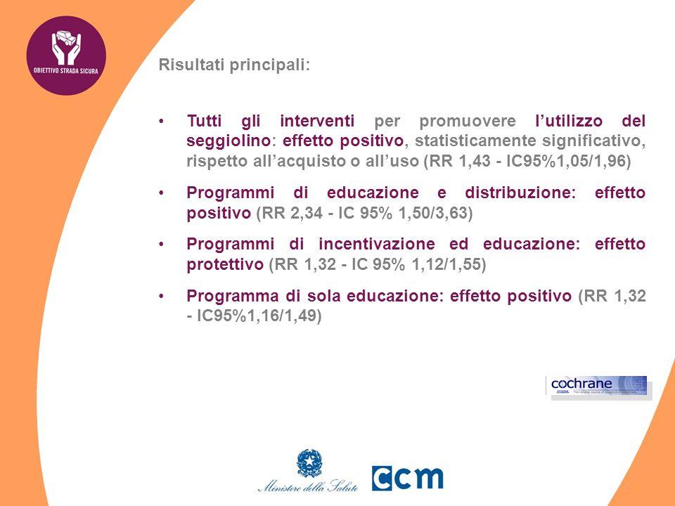Risultati principali: Tutti gli interventi per promuovere lutilizzo del seggiolino: effetto positivo, statisticamente significativo, rispetto allacquisto o alluso (RR 1,43 - IC95%1,05/1,96) Programmi di educazione e distribuzione: effetto positivo (RR 2,34 - IC 95% 1,50/3,63) Programmi di incentivazione ed educazione: effetto protettivo (RR 1,32 - IC 95% 1,12/1,55) Programma di sola educazione: effetto positivo (RR 1,32 - IC95%1,16/1,49)
