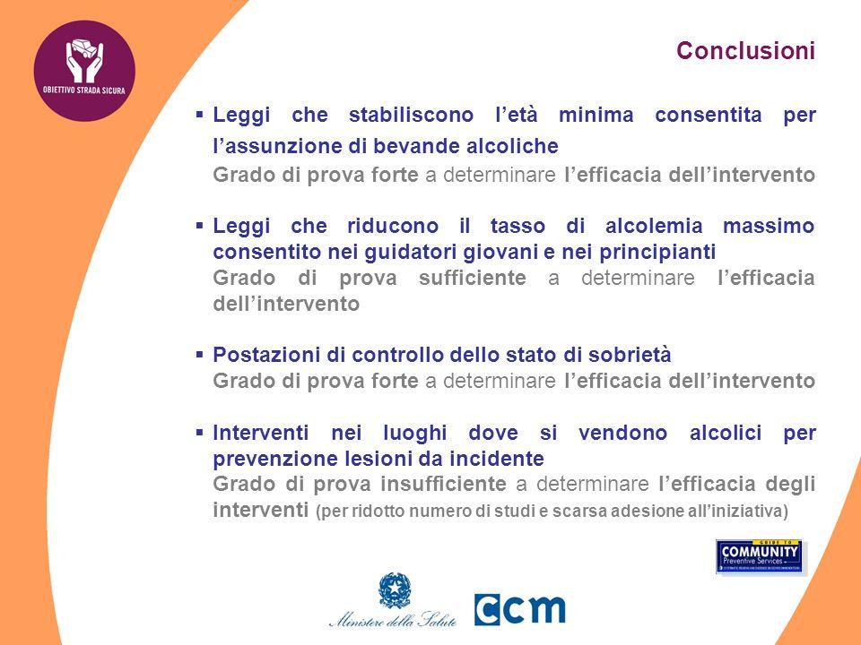 Conclusioni Leggi che stabiliscono letà minima consentita per lassunzione di bevande alcoliche Grado di prova forte a determinare lefficacia dellinter