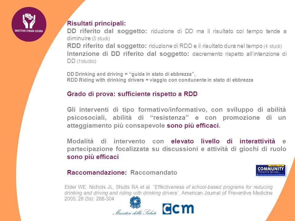 Risultati principali: DD riferito dal soggetto: riduzione di DD ma il risultato col tempo tende a diminuire (5 studi) RDD riferito dal soggetto: riduz
