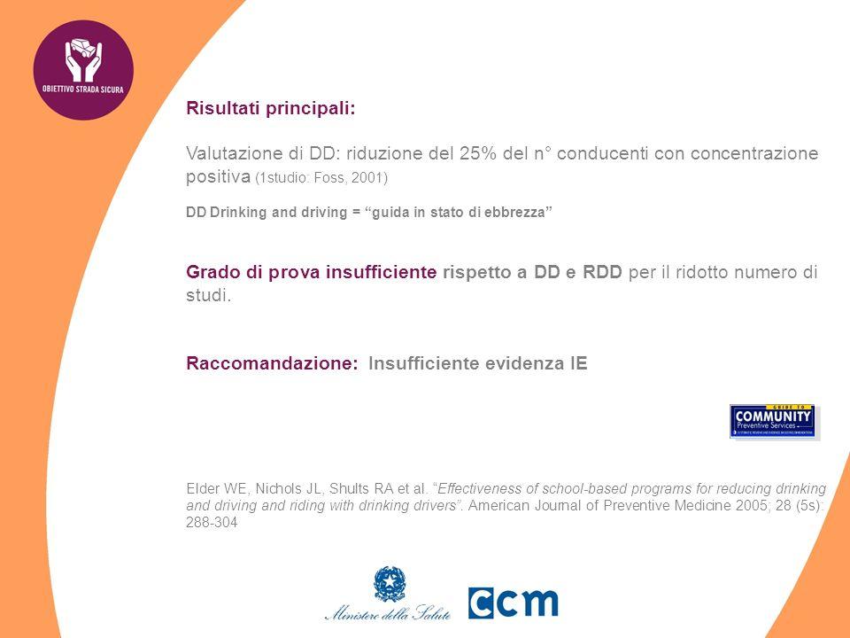 Risultati principali: Valutazione di DD: riduzione del 25% del n° conducenti con concentrazione positiva (1studio: Foss, 2001) DD Drinking and driving