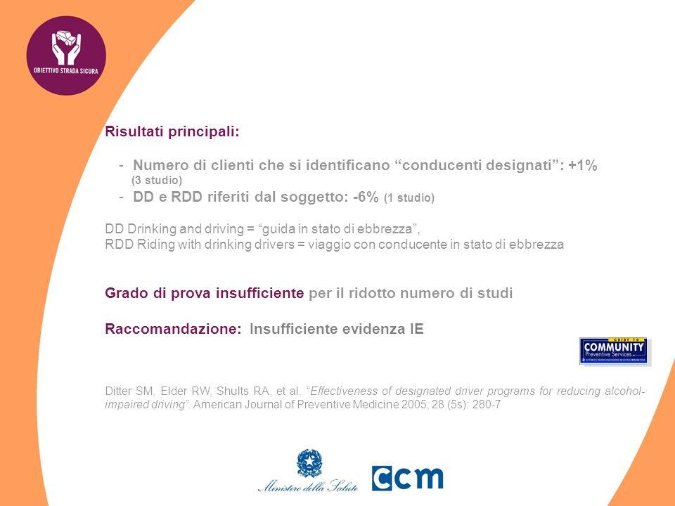 Risultati principali: -Numero di clienti che si identificano conducenti designati: +1% (3 studio) -DD e RDD riferiti dal soggetto: -6% (1 studio) DD D