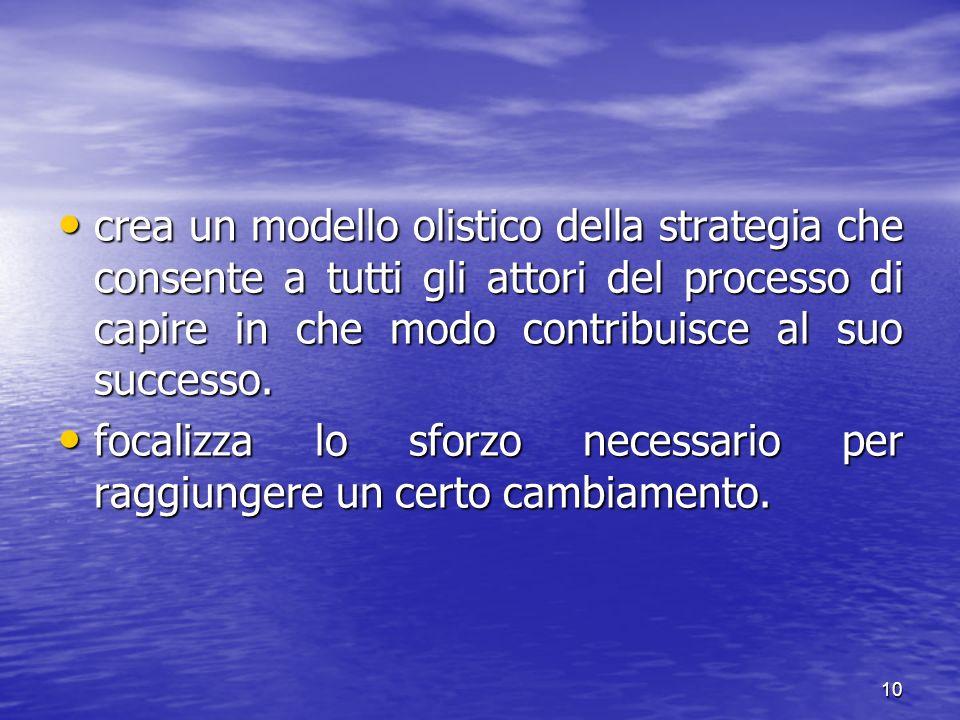 10 crea un modello olistico della strategia che consente a tutti gli attori del processo di capire in che modo contribuisce al suo successo. crea un m