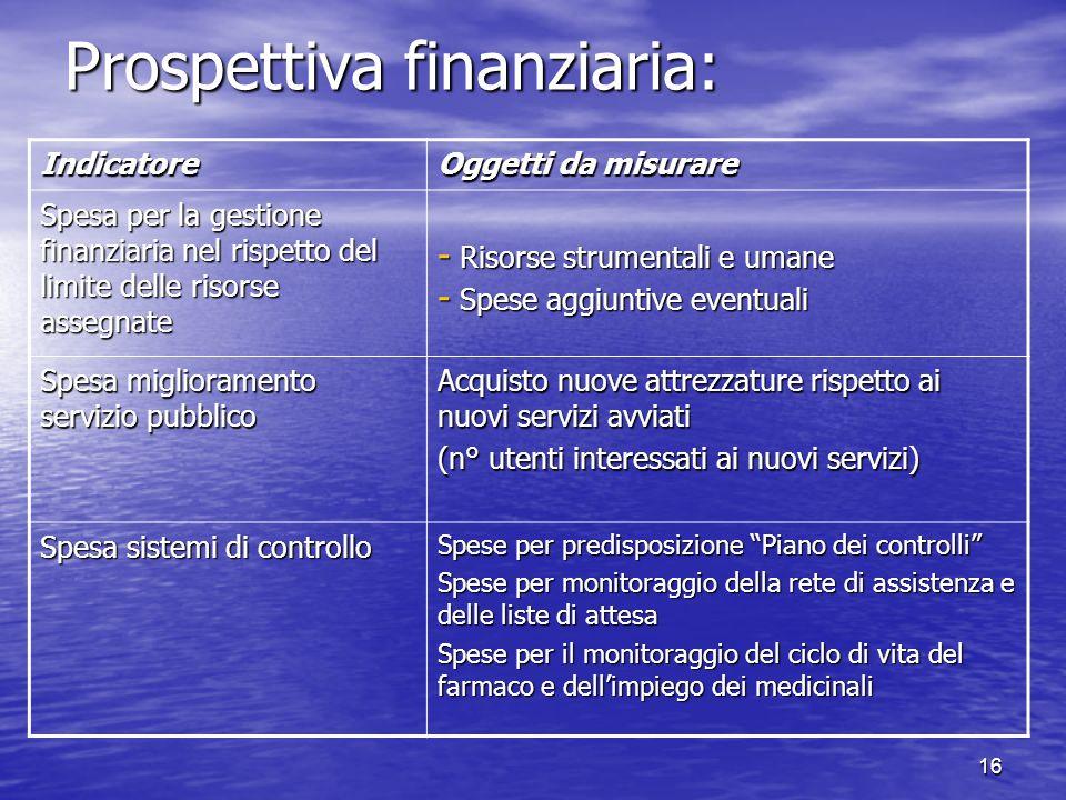 16 Prospettiva finanziaria: Indicatore Oggetti da misurare Spesa per la gestione finanziaria nel rispetto del limite delle risorse assegnate - Risorse