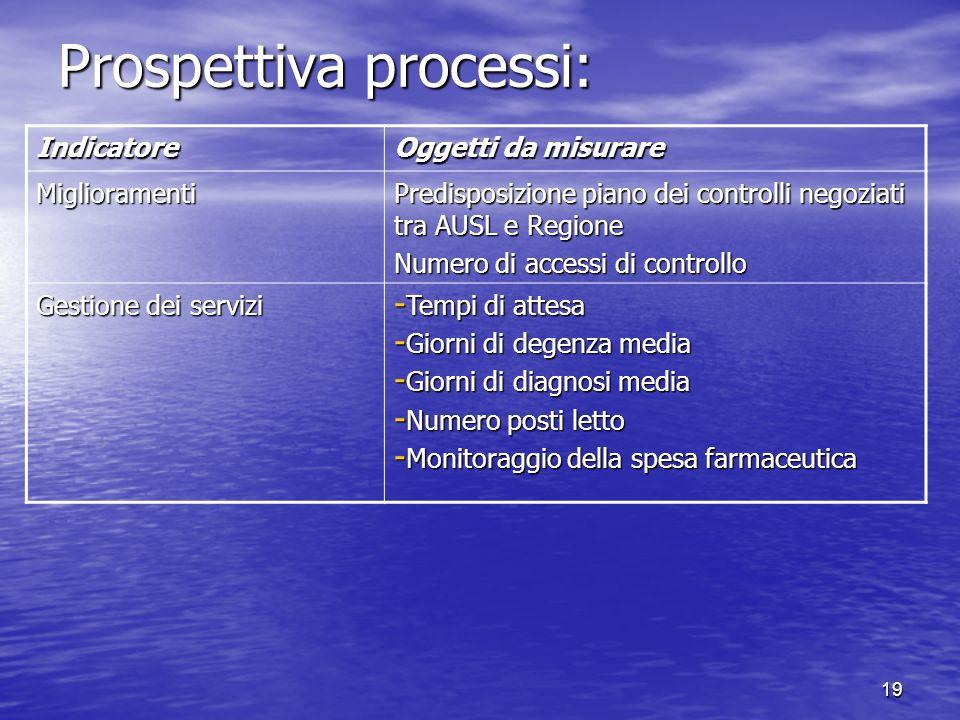 19 Prospettiva processi: Indicatore Oggetti da misurare Miglioramenti Predisposizione piano dei controlli negoziati tra AUSL e Regione Numero di acces