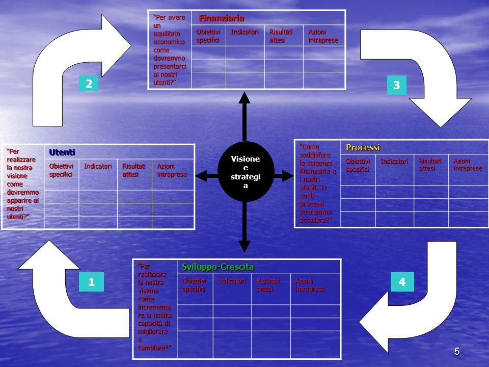 5 Per avere un equilibrio economico come dovremmo presentarci ai nostri utenti? Finanziaria Finanziaria Obiettivi specifici Indicatori Risultati attes