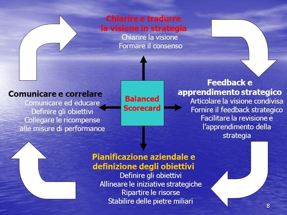 8 Balanced Scorecard Chiarire e tradurre la visione in strategia Chiarire la visione Formare il consenso Feedback e apprendimento strategico Articolar
