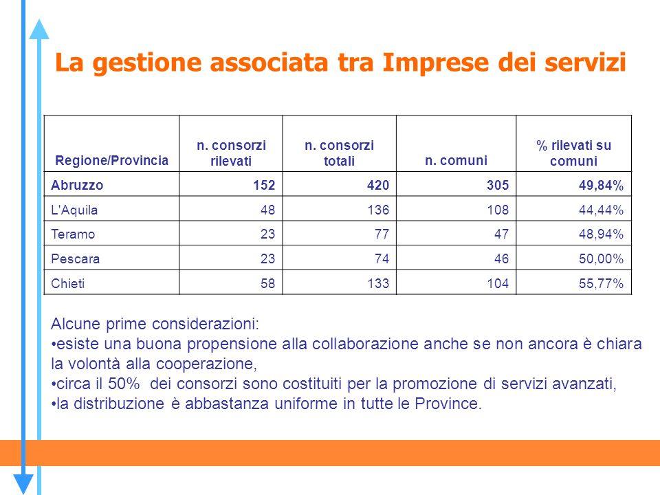 La gestione associata tra Imprese dei servizi Alcune prime considerazioni: esiste una buona propensione alla collaborazione anche se non ancora è chia