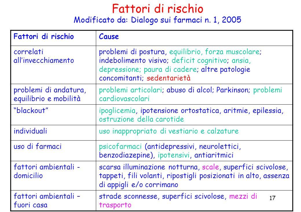 17 Fattori di rischio Modificato da: Dialogo sui farmaci n. 1, 2005 Fattori di rischioCause correlati allinvecchiamento problemi di postura, equilibri
