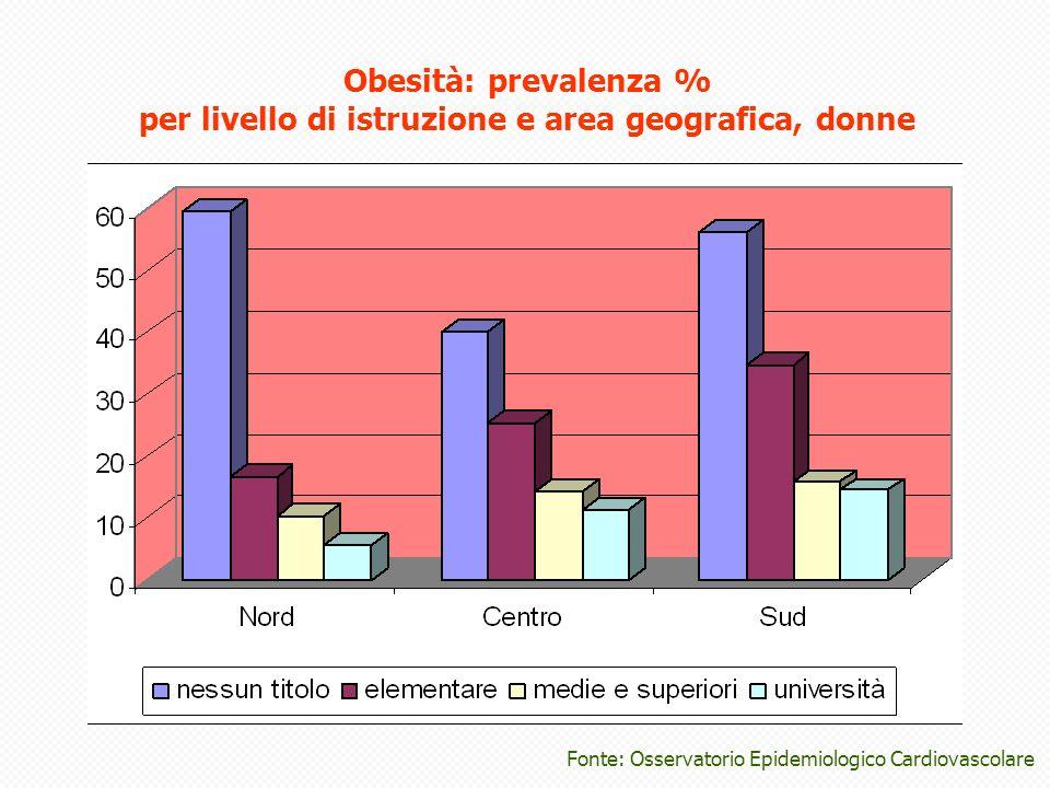 Obesità: prevalenza % per livello di istruzione e area geografica, donne Fonte: Osservatorio Epidemiologico Cardiovascolare