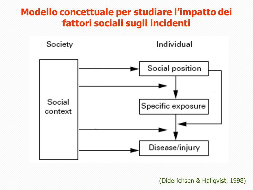 Modello concettuale per studiare limpatto dei fattori sociali sugli incidenti (Diderichsen & Hallqvist, 1998)