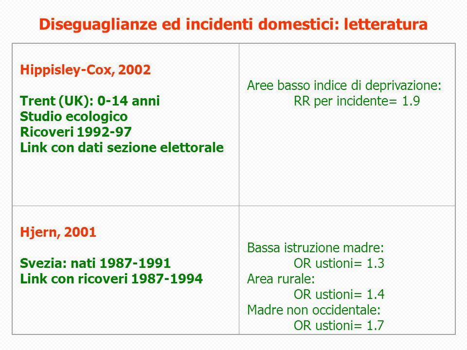 Hippisley-Cox, 2002 Trent (UK): 0-14 anni Studio ecologico Ricoveri 1992-97 Link con dati sezione elettorale Aree basso indice di deprivazione: RR per incidente= 1.9 Hjern, 2001 Svezia: nati 1987-1991 Link con ricoveri 1987-1994 Bassa istruzione madre: OR ustioni= 1.3 Area rurale: OR ustioni= 1.4 Madre non occidentale: OR ustioni= 1.7 Diseguaglianze ed incidenti domestici: letteratura
