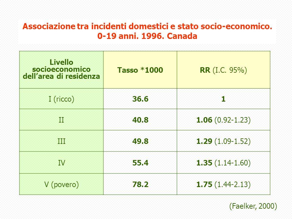 Associazione tra incidenti domestici e stato socio-economico.