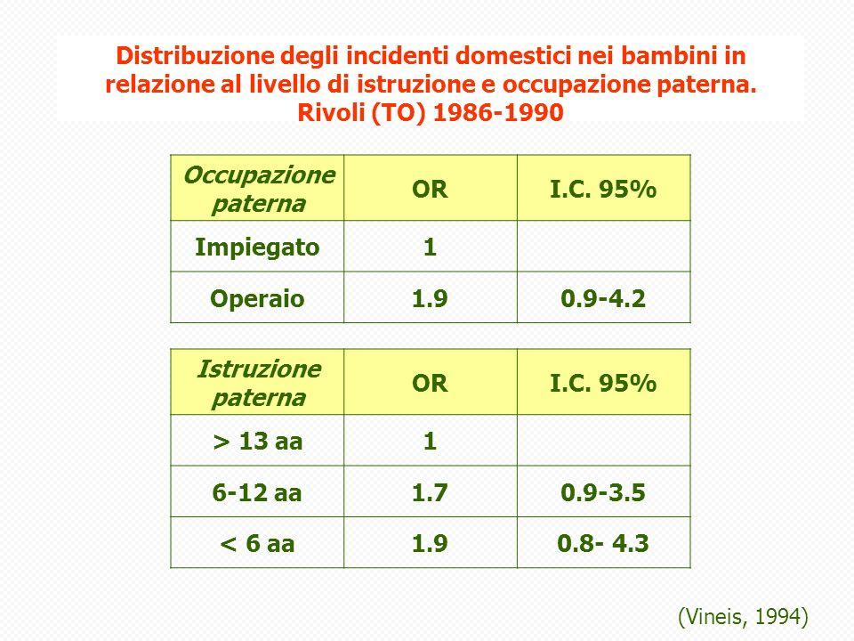 Distribuzione degli incidenti domestici nei bambini in relazione al livello di istruzione e occupazione paterna.