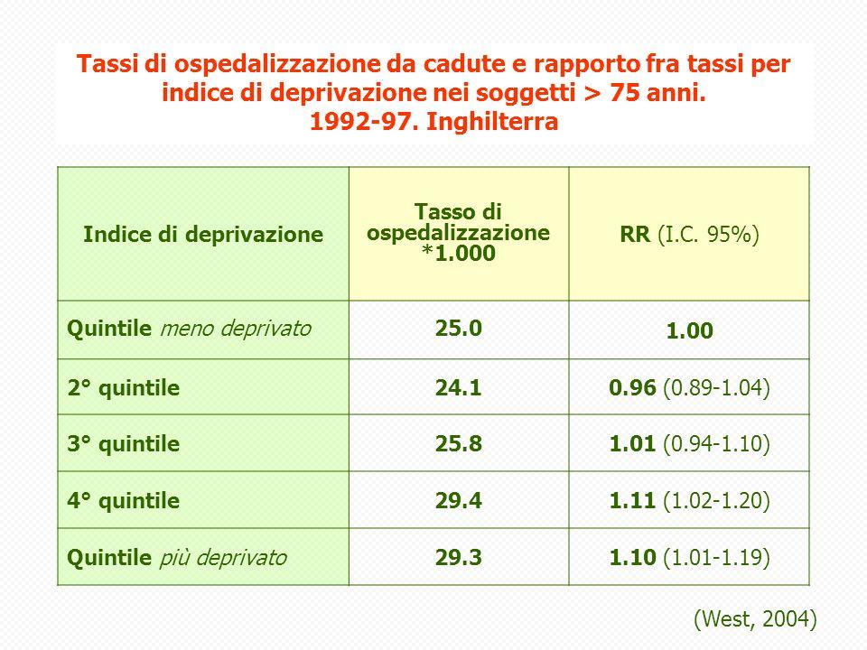 Tassi di ospedalizzazione da cadute e rapporto fra tassi per indice di deprivazione nei soggetti > 75 anni.