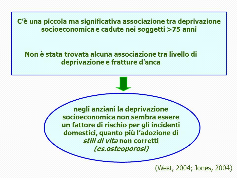 (West, 2004; Jones, 2004) negli anziani la deprivazione socioeconomica non sembra essere un fattore di rischio per gli incidenti domestici, quanto più ladozione di stili di vita non corretti (es.osteoporosi) Cè una piccola ma significativa associazione tra deprivazione socioeconomica e cadute nei soggetti >75 anni Non è stata trovata alcuna associazione tra livello di deprivazione e fratture danca